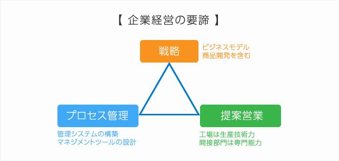 top_img_triangle