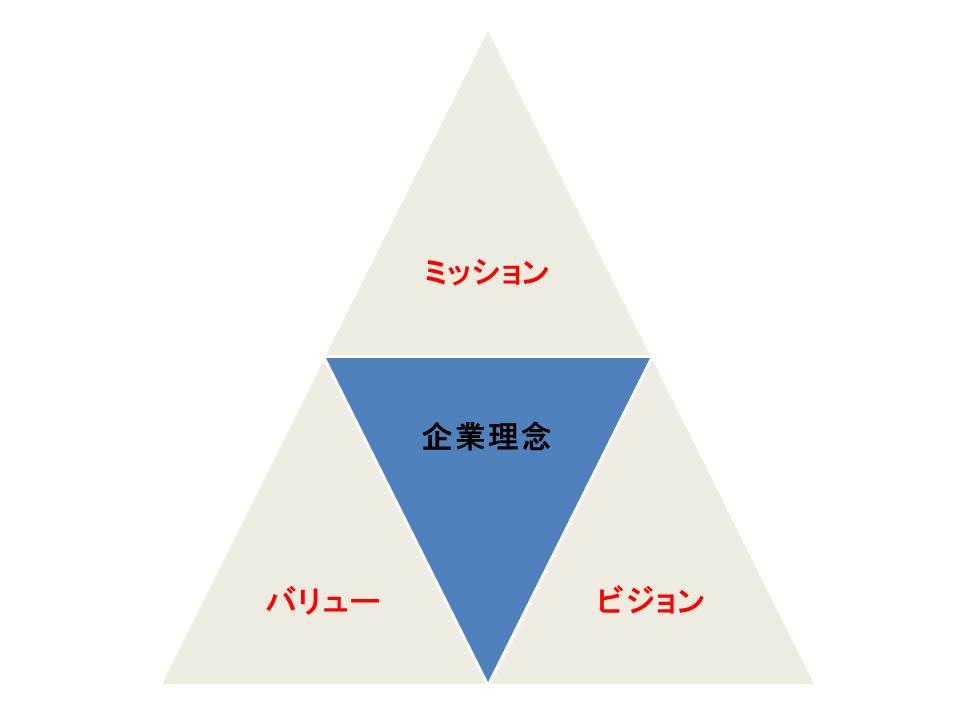 企業理念の3要素